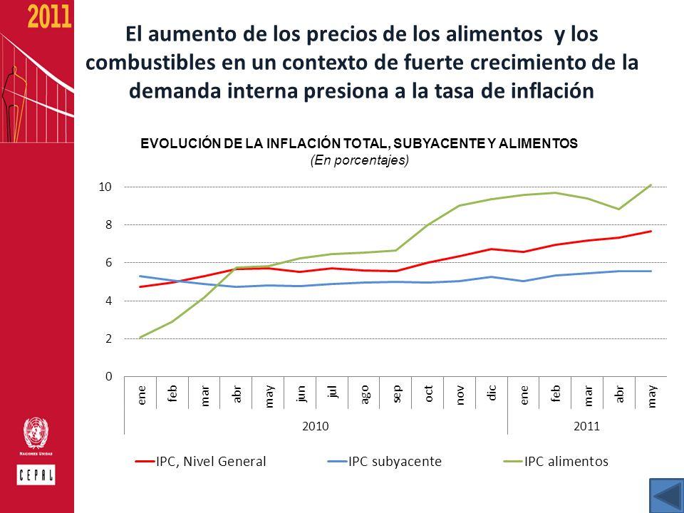 El aumento de los precios de los alimentos y los combustibles en un contexto de fuerte crecimiento de la demanda interna presiona a la tasa de inflaci