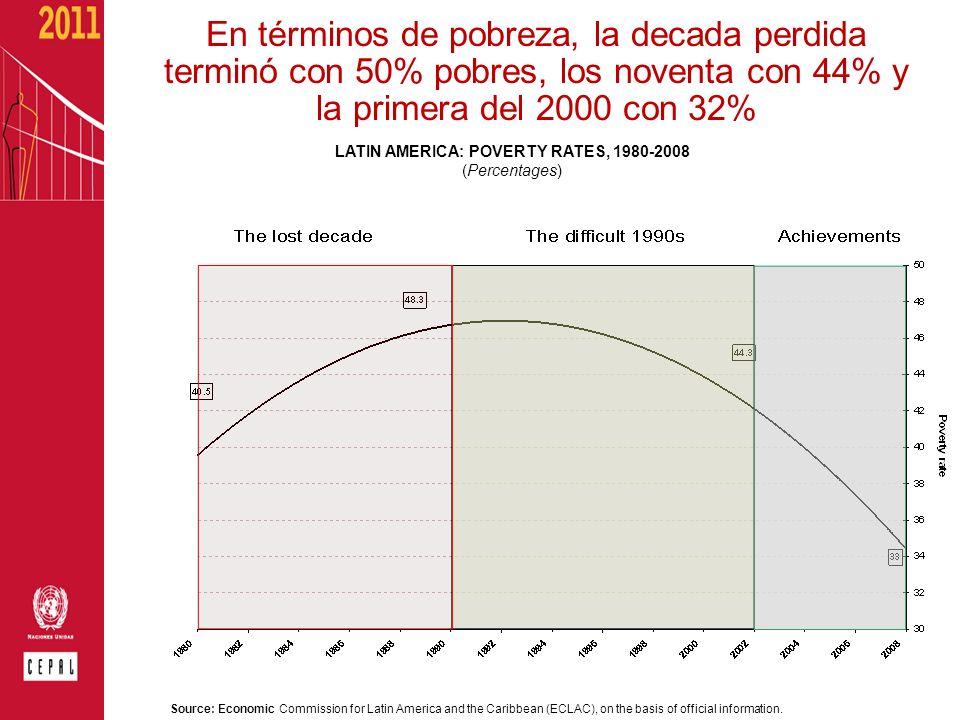 En términos de pobreza, la decada perdida terminó con 50% pobres, los noventa con 44% y la primera del 2000 con 32% LATIN AMERICA: POVERTY RATES, 1980