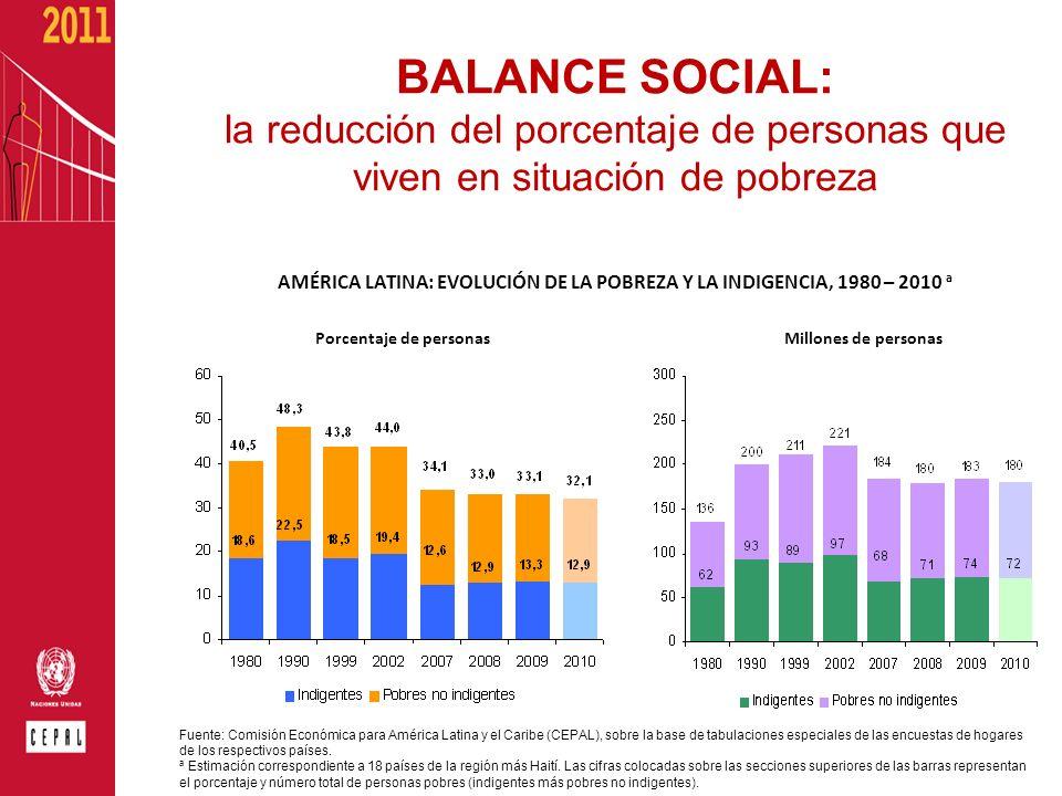 BALANCE SOCIAL: la reducción del porcentaje de personas que viven en situación de pobreza AMÉRICA LATINA: EVOLUCIÓN DE LA POBREZA Y LA INDIGENCIA, 198