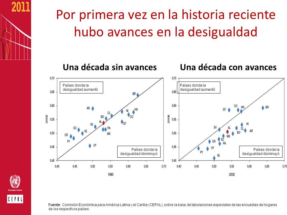 Por primera vez en la historia reciente hubo avances en la desigualdad Una década sin avancesUna década con avances Países donde la desigualdad aument