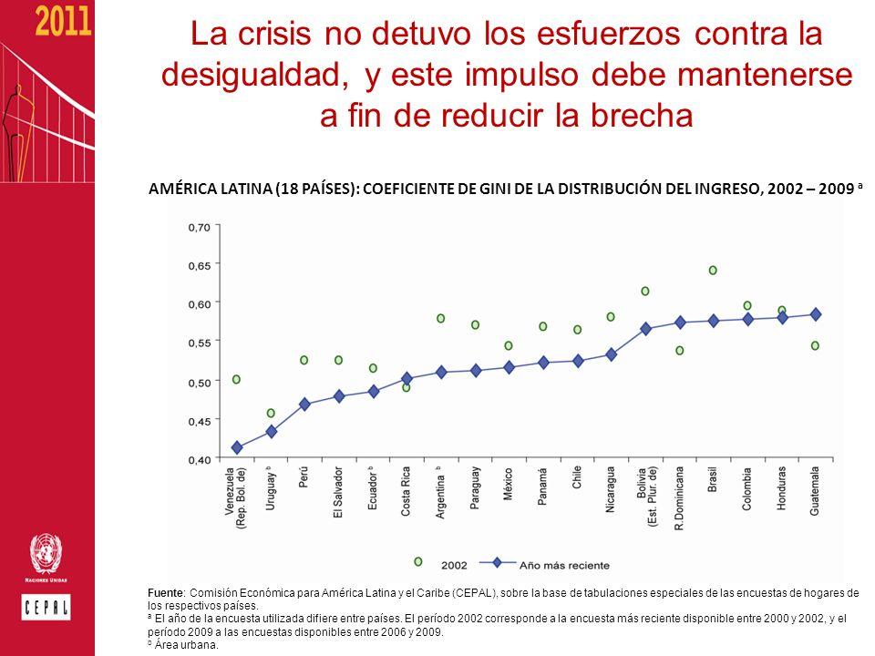 La crisis no detuvo los esfuerzos contra la desigualdad, y este impulso debe mantenerse a fin de reducir la brecha AMÉRICA LATINA (18 PAÍSES): COEFICI