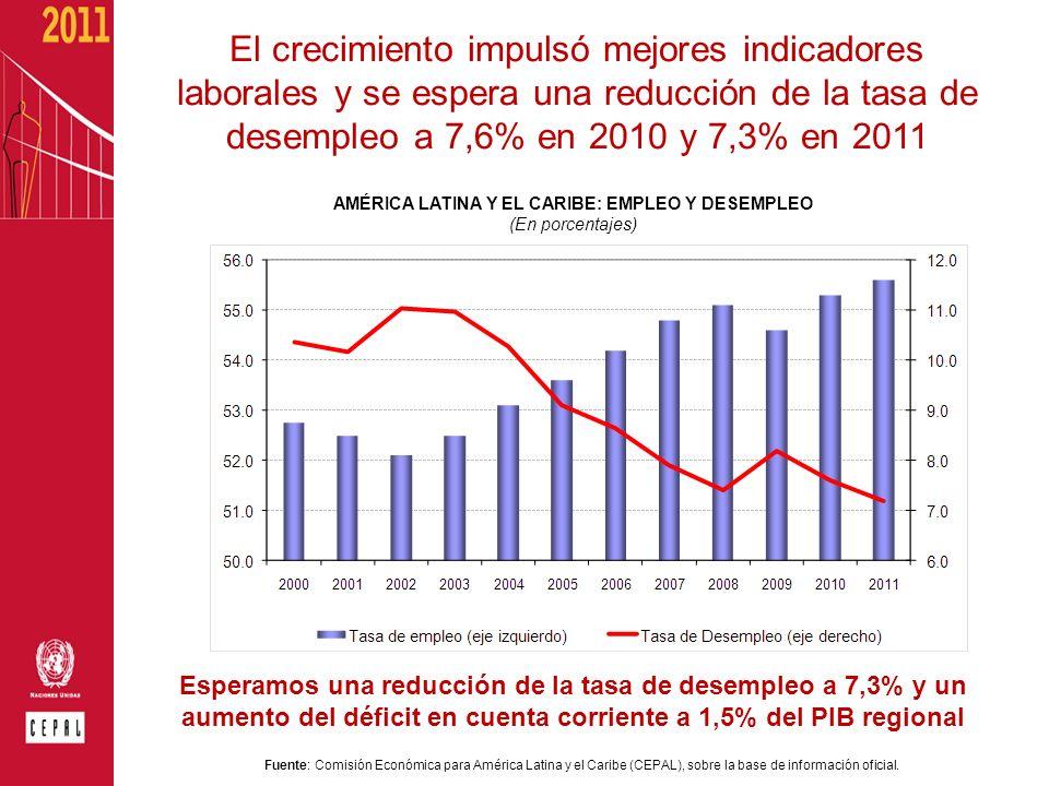 El crecimiento impulsó mejores indicadores laborales y se espera una reducción de la tasa de desempleo a 7,6% en 2010 y 7,3% en 2011 AMÉRICA LATINA Y
