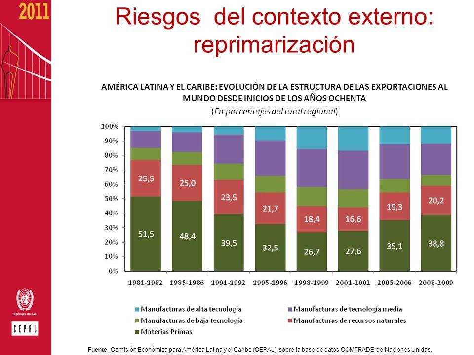 Riesgos del contexto externo: reprimarización AMÉRICA LATINA Y EL CARIBE: EVOLUCIÓN DE LA ESTRUCTURA DE LAS EXPORTACIONES AL MUNDO DESDE INICIOS DE LO