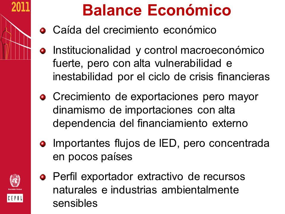 Balance Económico Caída del crecimiento económico Institucionalidad y control macroeconómico fuerte, pero con alta vulnerabilidad e inestabilidad por