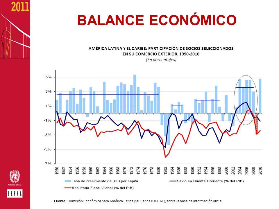 BALANCE ECONÓMICO AMÉRICA LATINA Y EL CARIBE: PARTICIPACIÓN DE SOCIOS SELECCIONADOS EN SU COMERCIO EXTERIOR, 1990-2010 (En porcentajes) Fuente: Comisi