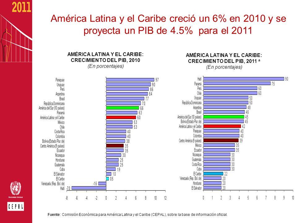 AMÉRICA LATINA Y EL CARIBE: CRECIMIENTO DEL PIB, 2010 (En porcentajes) Fuente: Comisión Económica para América Latina y el Caribe (CEPAL), sobre la ba