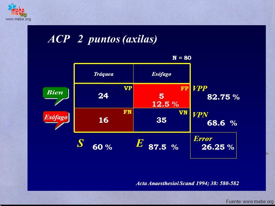 www.mebe.org TráqueaEsófago 40 6 034 ACP 2 puntos (axilas) Error S E VPP VPN 100 % 85 % 7.5 % 87 % 100 % Anaesthesia 1989; 44: 984-985 N = 80 15 % FN