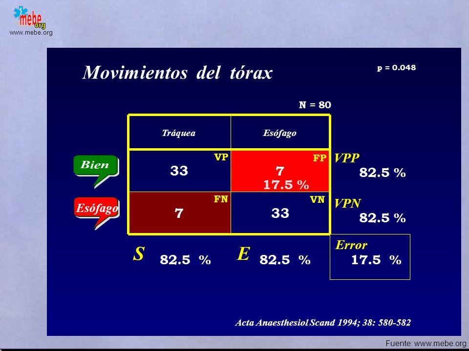 www.mebe.org TráqueaEsófago 24 5 1635 ACP 2 puntos (axilas) Error S E VPP VPN 60 % 87.5 % 26.25 % 82.75 % 68.6 % Acta Anaesthesiol Scand 1994; 38: 580