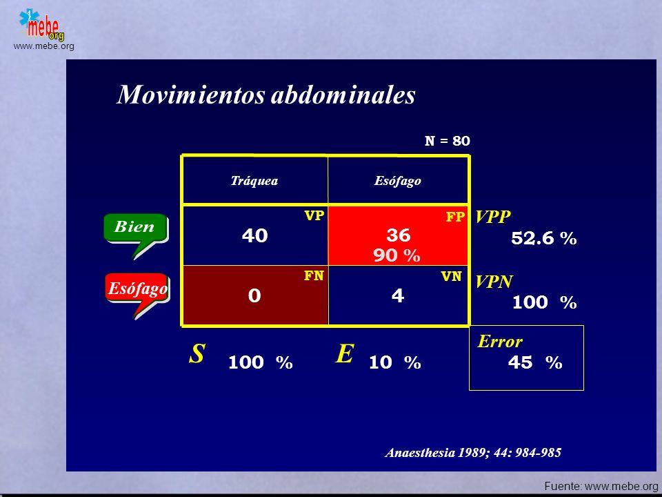 www.mebe.org TráqueaEsófago 33 7 7 Movimientos del tórax Error S E VPP VPN 82.5 % 82.5 % 17.5 % 82.5 % N = 80 17.5 % FN VP VN FP Esófago p = 0.048 Act