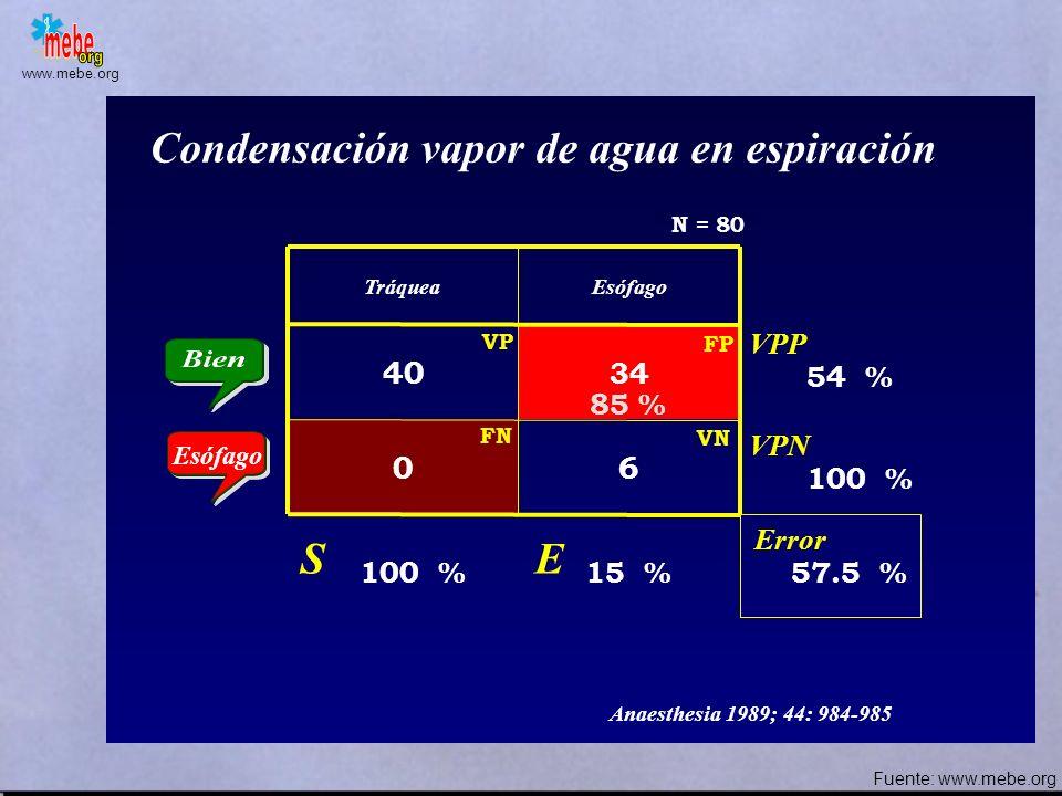 www.mebe.org TráqueaEsófago 40 36 04 Movimientos abdominales Error S E VPP VPN 100 % 10 % 45 % 52.6 % 100 % Anaesthesia 1989; 44: 984-985 N = 80 90 %