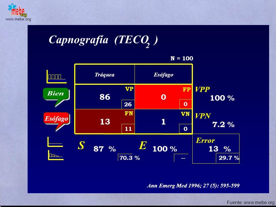 www.mebe.org TráqueaEsófago 36 1 439 ACP 3 puntos (epigastrio + axilas) Error S E VPP VPN 90 % 97.5 % 6.25 % 97.3 % 90.7 % N = 80 2.5 % FN VP VN FP Es