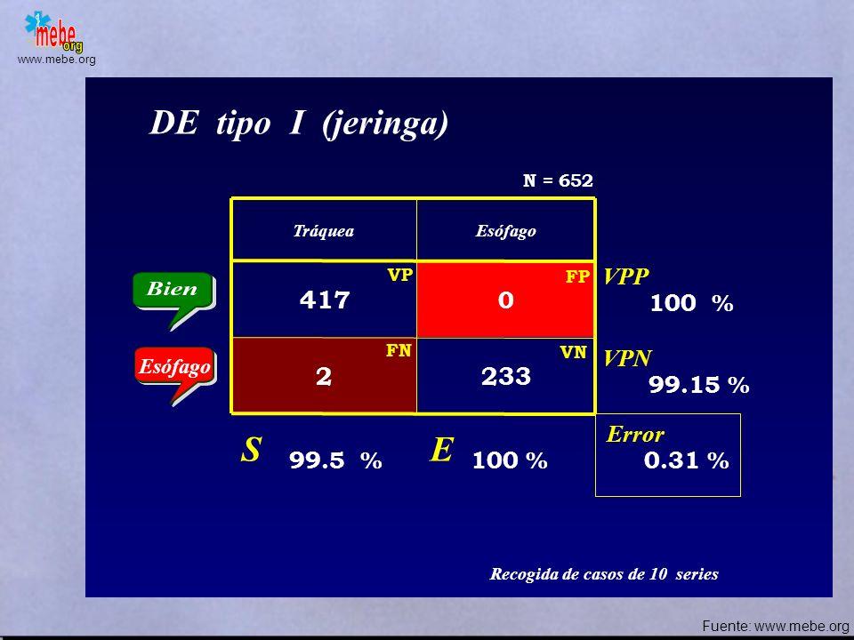 www.mebe.org TráqueaEsófago 86 0 131 Capnografía (TECO ) Error S E VPP VPN 87 % 100 % 13 % 100 % 7.2 % Ann Emerg Med 1996; 27 (5): 595-599 N = 100 FN