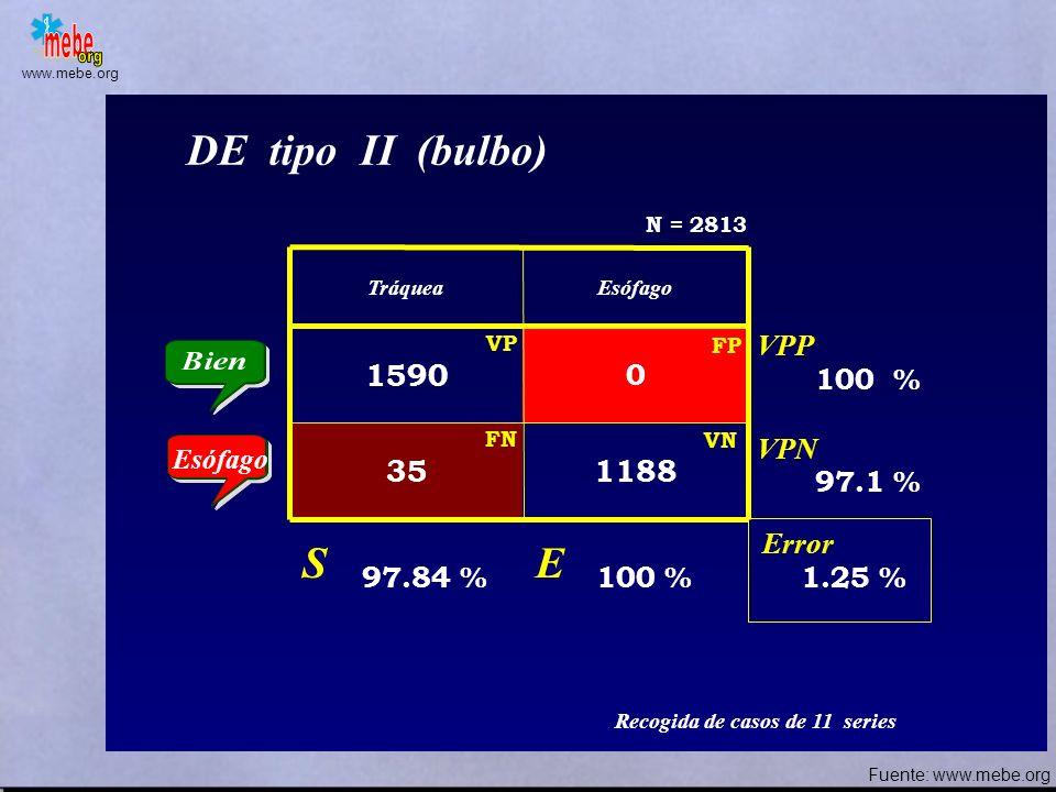 www.mebe.org TráqueaEsófago 417 0 2233 DE tipo I (jeringa) Error S E VPP VPN 99.5 % 100 % 0.31 % 100 % 99.15 % Recogida de casos de 10 series N = 652