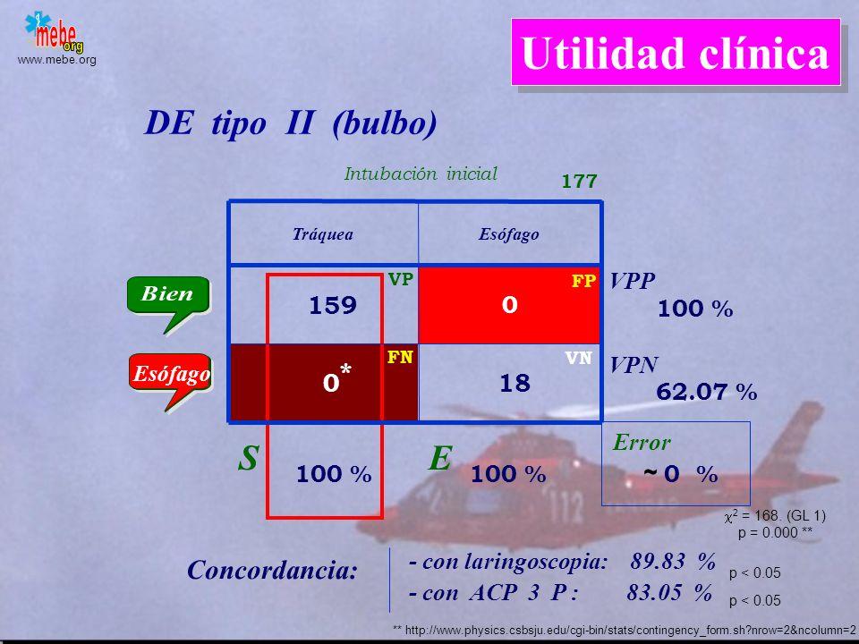 www.mebe.org TráqueaEsófago 148 0 11 * 18 DE tipo II (bulbo) Error S E VPP VPN 93.08 % 100 % 6.21 % 100 % 62.07 % FN VP VN FP Esófago 177 Intubación i
