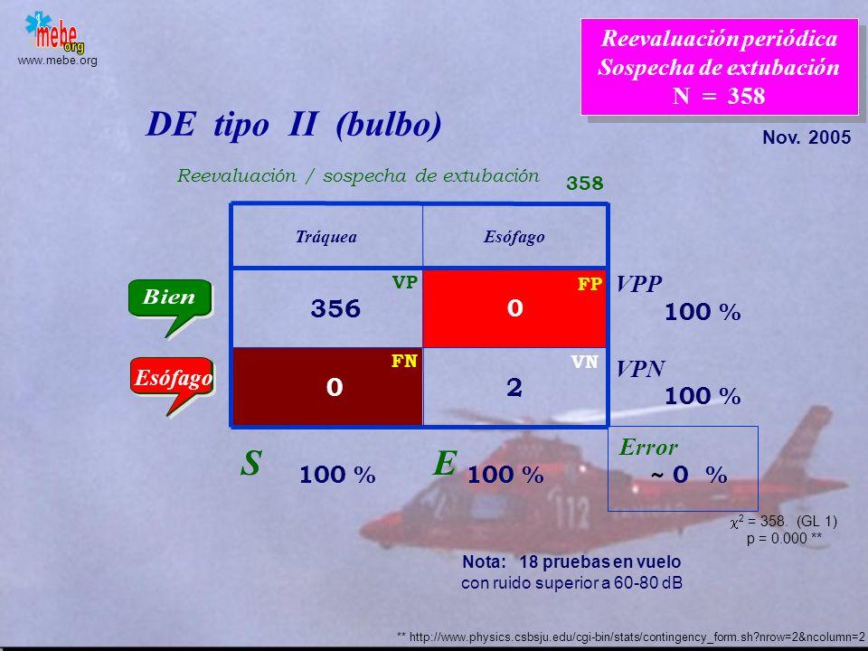 www.mebe.org TráqueaEsófago 159 0 0 * 18 DE tipo II (bulbo) Error S E VPP VPN 100 % 100 % ~ 0 % 100 % 62.07 % FN VP VN FP Esófago 177 Intubación inici