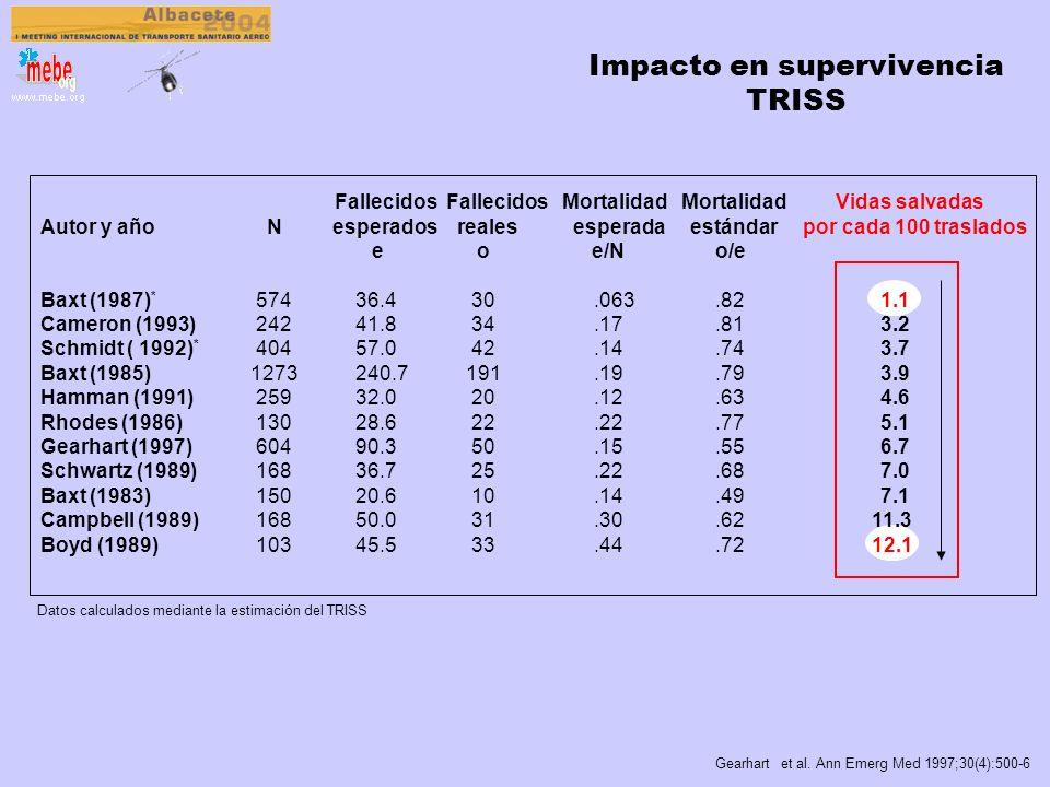 Análisis crítico 2 1. Estudios de supervivencia simple Los primeros realizados 1989-1991 Intentan atribuir supervivencia al mero TS en HEMS 2. Estudio