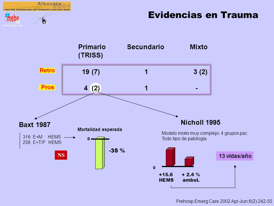 Otra forma de medir el impacto Thomas SH et al. Curr Opin Anaesthesiol 2003;16:153-158 ¿Qué sucede si un modelo HEMS deja de funcionar? Texas, 2002Ing