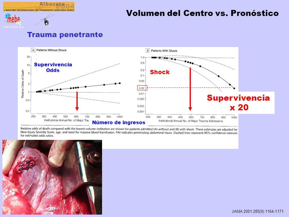 Trauma cerrado Volumen del Centro vs. Pronóstico JAMA 2001;285(9):1164-1171 Supervivencia x 3 Coma 0.49 Supervivencia Odds Meto Retrospectivo cohortes