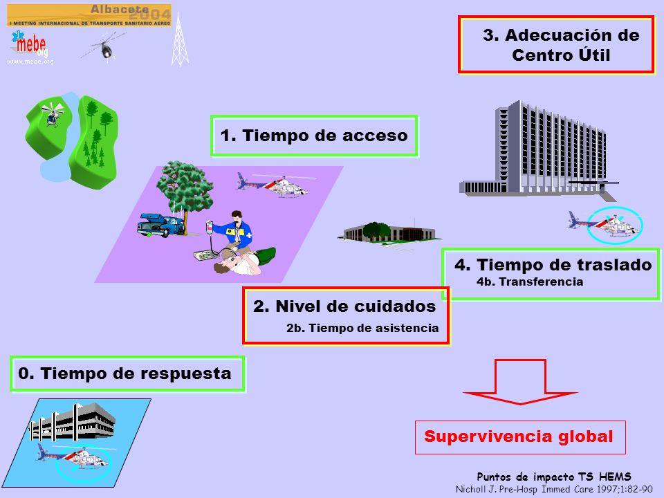 El peso de la evidencia Thomas SH et al. Prehosp Emerg Care 2002;6(2):242-55 Thomas SH et al. Prehosp Emerg Care 2002;6(3):359-71 Thomas SH et al. ? C