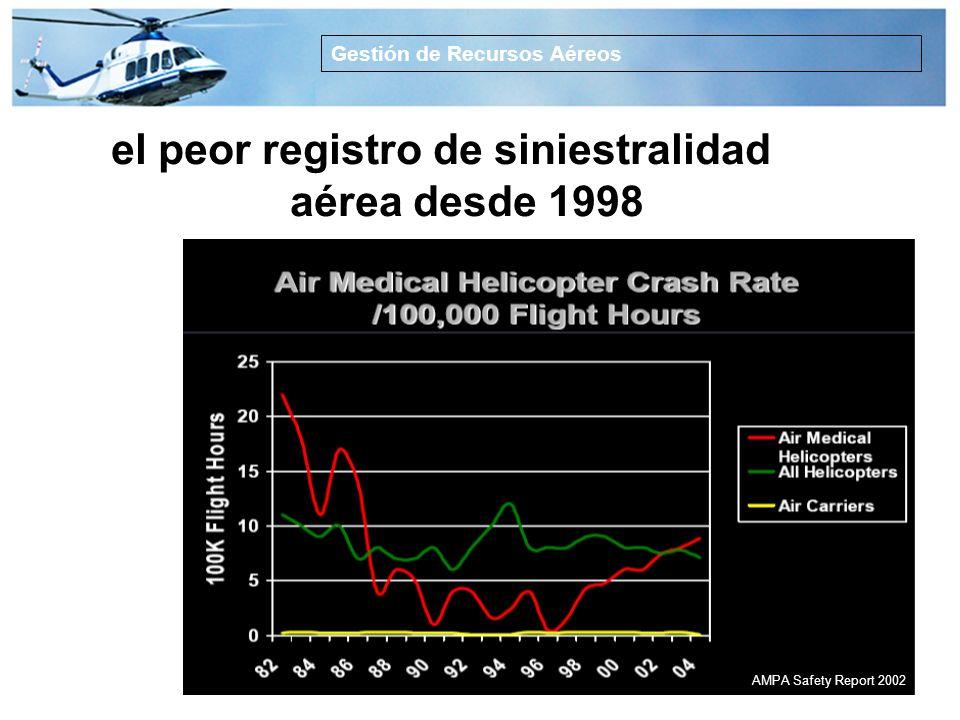 ¿Es peligroso TS HEMS? Gestión de Recursos Aéreos Elevado índice de averías mecánicas Sin apoyo aéreo estable Volando 24 h / 7 d Sin previo aviso ni p