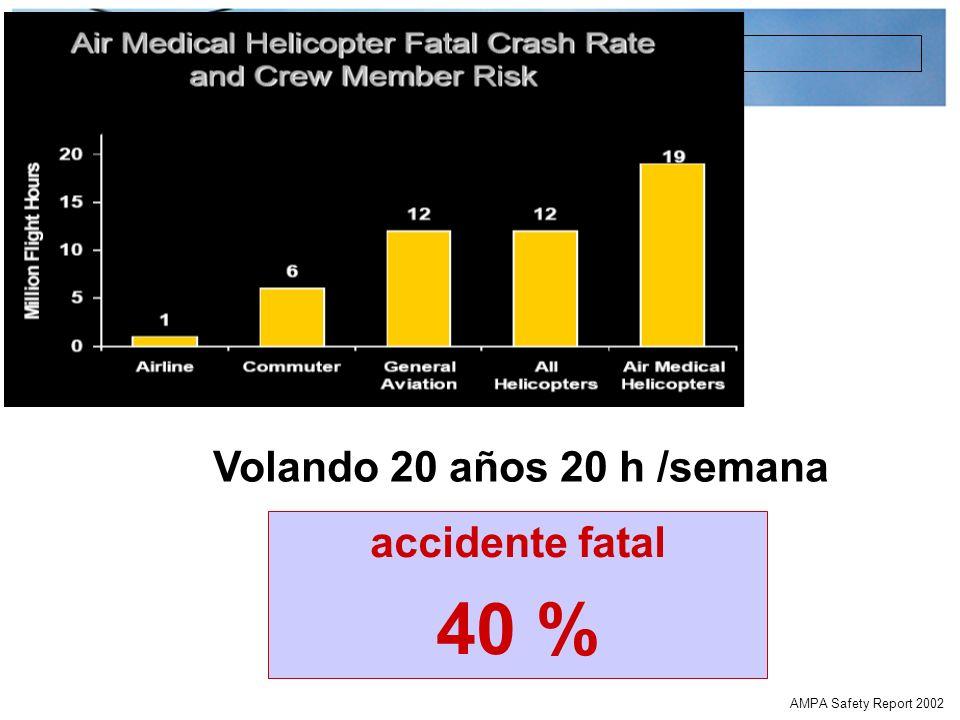 Gestión de Recursos Aéreos el peor registro de siniestralidad aérea desde 1998 AMPA Safety Report 2002