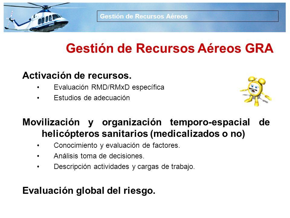 1.Definir el concepto Gestión de Recursos Aéreos GRA 2.Describir los elementos de la GRA 3.Sugerir elementos de desarrollo Gestión de Recursos Aéreos