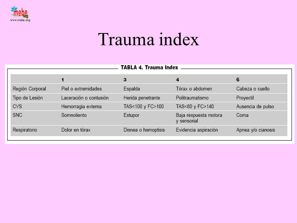 Trauma index