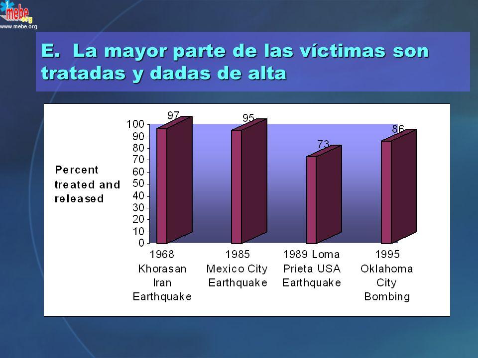 www.mebe.org ¿Cuál es el circuito más habitual de la mayor parte de las víctimas que llegan a los hospitales tras un desastre? A.La mayor parte son in
