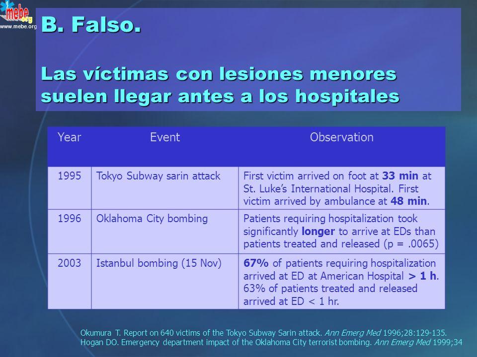 www.mebe.org ¿ Verdadero o falso ? Las víctimas con lesiones más graves suelen llegar antes a los hospitales A.Verdadero B.Falso P