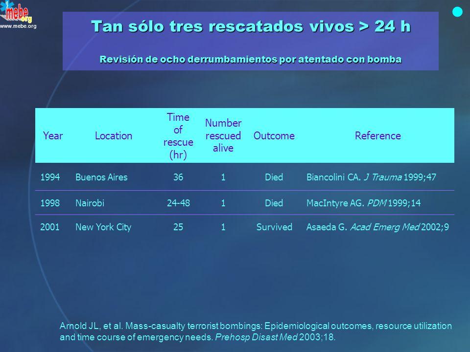 www.mebe.org Verdadero. Sobrevivir más de tres días atrapado es excepcional, aunque posible YearLocationEvent Percent rescued alive < 24 hrs 1980Campa
