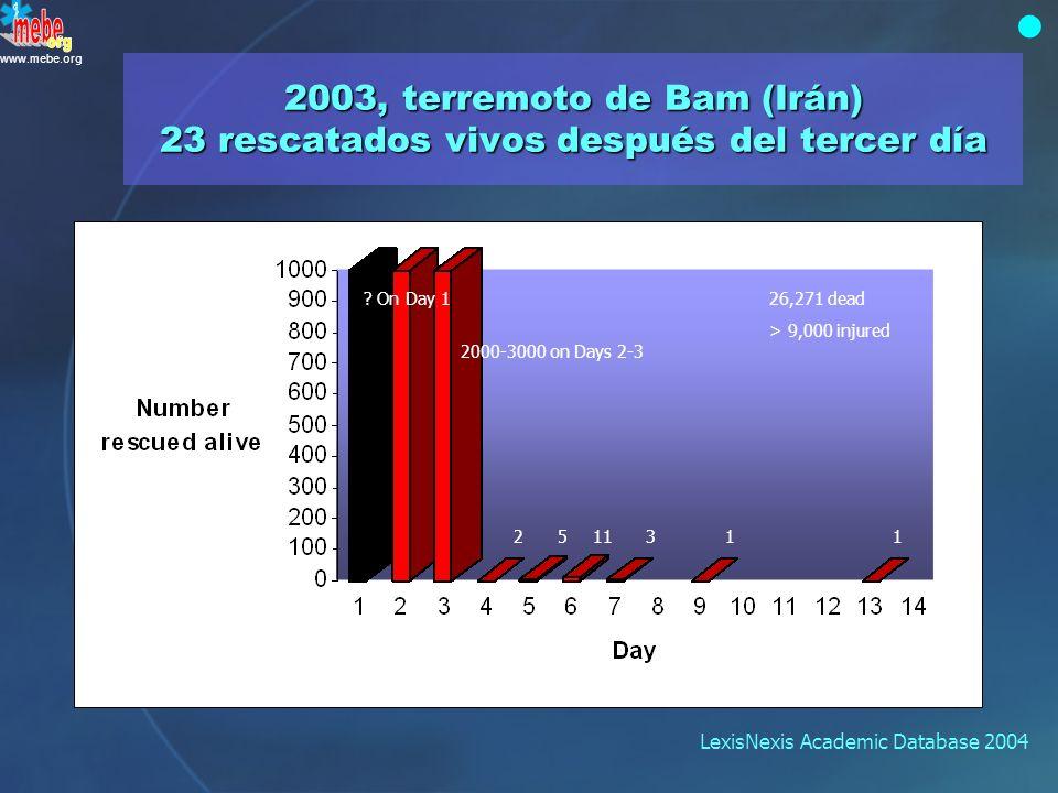 www.mebe.org Tan sólo tres rescatados vivos > 24 h Revisión de ocho derrumbamientos por atentado con bomba YearLocation Time of rescue (hr) Number res