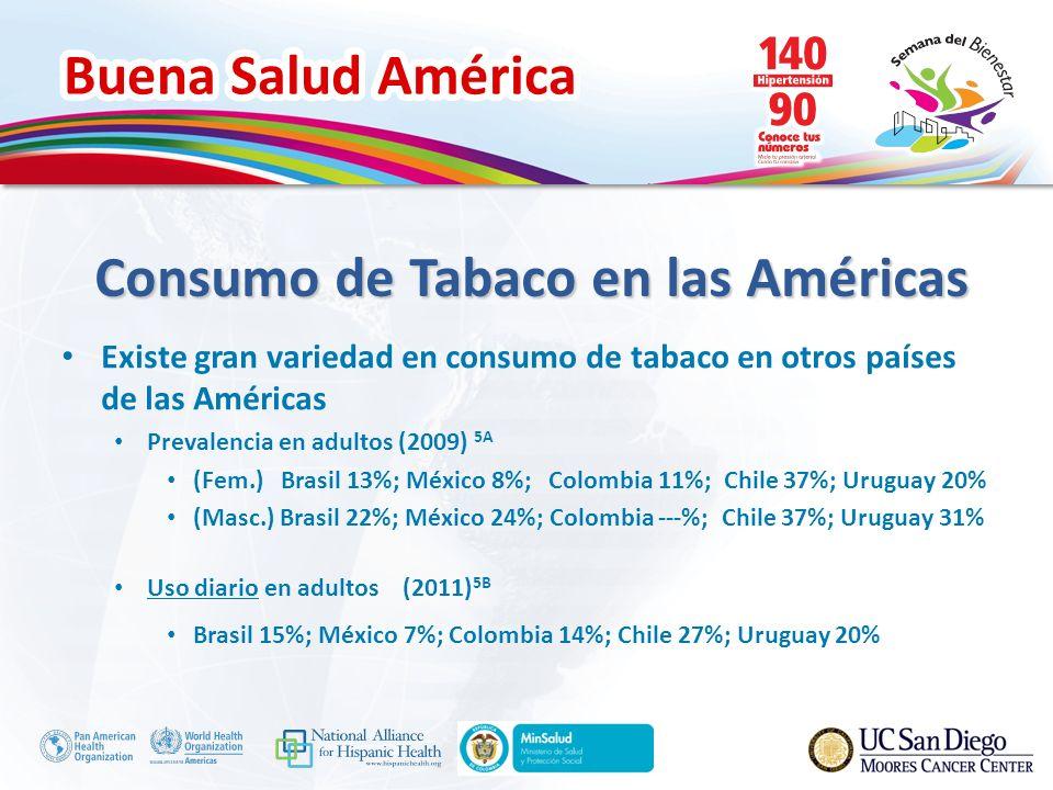 Buena Salud América Consumo de Tabaco en las Américas Existe gran variedad en consumo de tabaco en otros países de las Américas Prevalencia en adultos