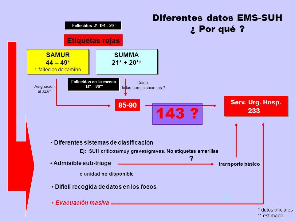 Madrid Saturación hospitales más próximos Etiquetas rojas H H H H H H H H H Gómez Ulla Doce Oct. Gregorio M. H H H H H H H 91 38 30 15 17 14 12 www.me