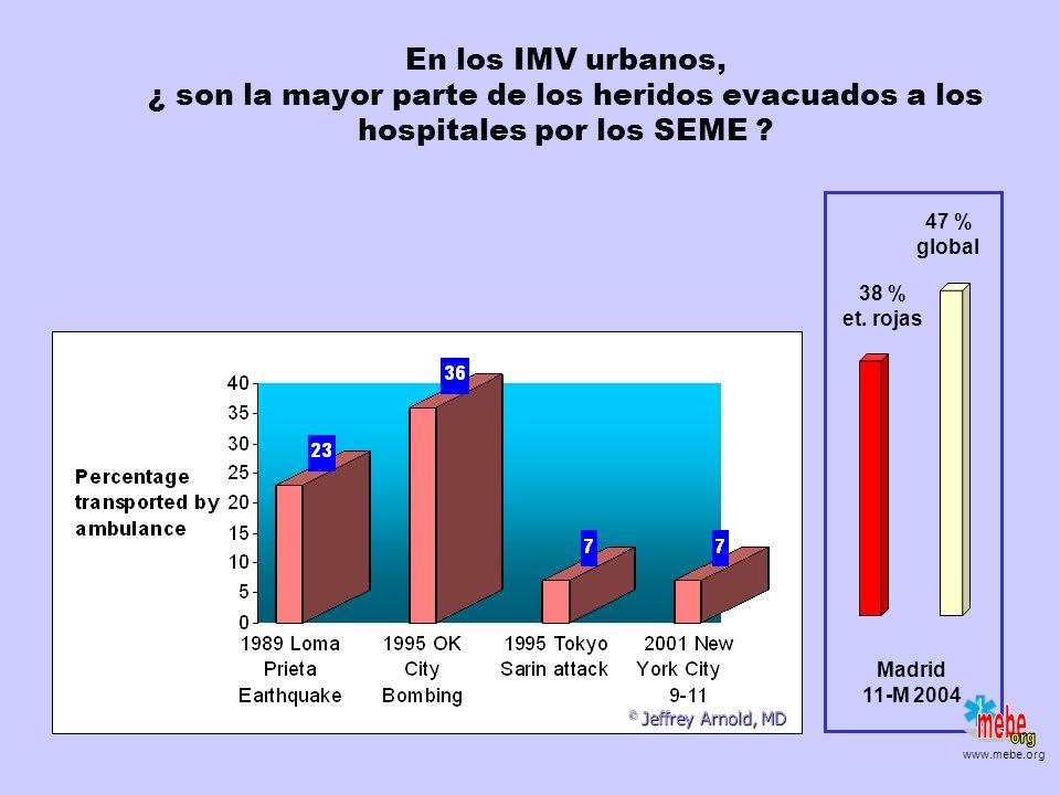 Diferentes datos EMS-SUH ¿ Por qué ? SAMUR 44 – 49* 1 fallecido de camino SAMUR 44 – 49* 1 fallecido de camino Etiquetas rojas SUMMA 21* + 20** SUMMA