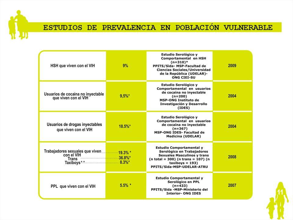 11 ESTUDIOS DE PREVALENCIA EN POBLACIÓN VULNERABLE