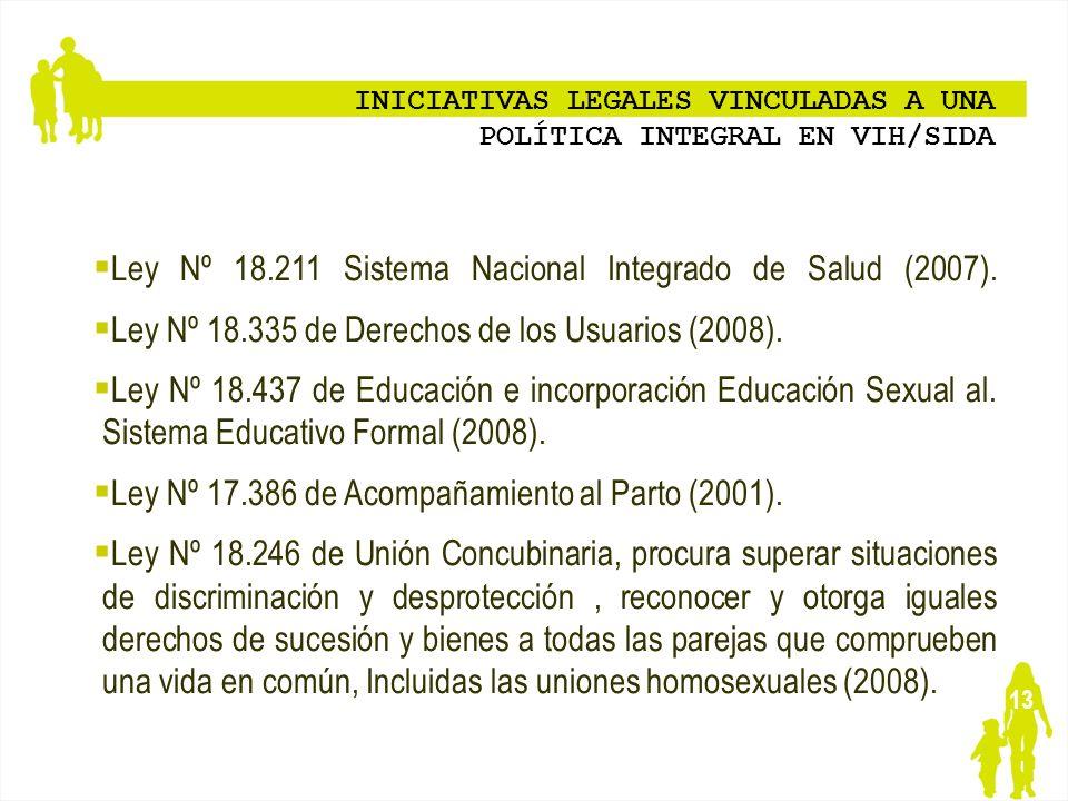 13 INICIATIVAS LEGALES VINCULADAS A UNA POLÍTICA INTEGRAL EN VIH/SIDA Ley Nº 18.211 Sistema Nacional Integrado de Salud (2007). Ley Nº 18.335 de Derec