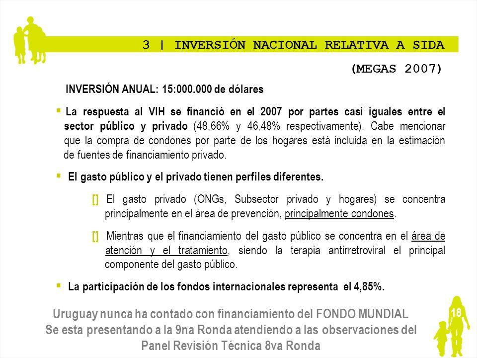 18 3   INVERSIÓN NACIONAL RELATIVA A SIDA (MEGAS 2007) INVERSIÓN ANUAL: 15:000.000 de dólares La respuesta al VIH se financió en el 2007 por partes ca