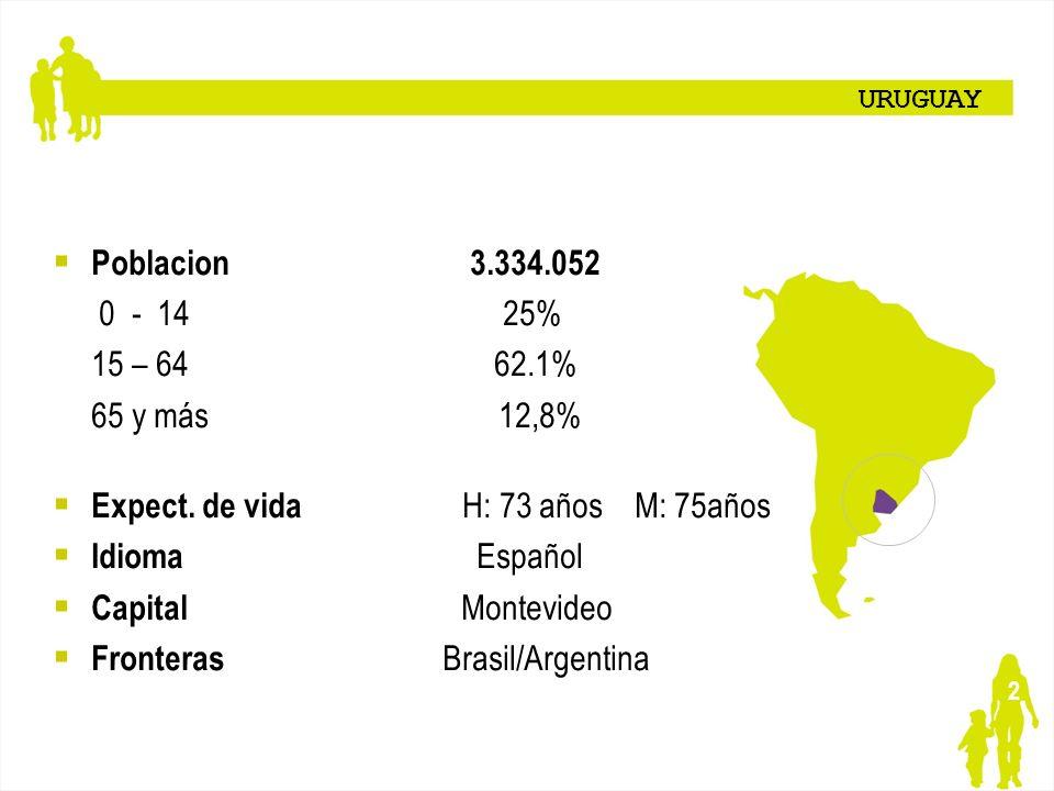 2 URUGUAY Poblacion 3.334.052 0 - 14 25% 15 – 64 62.1% 65 y más 12,8% Expect. de vida H: 73 años M: 75años Idioma Español Capital Montevideo Fronteras