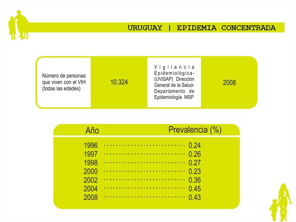 3 URUGUAY   EPIDEMIA CONCENTRADA