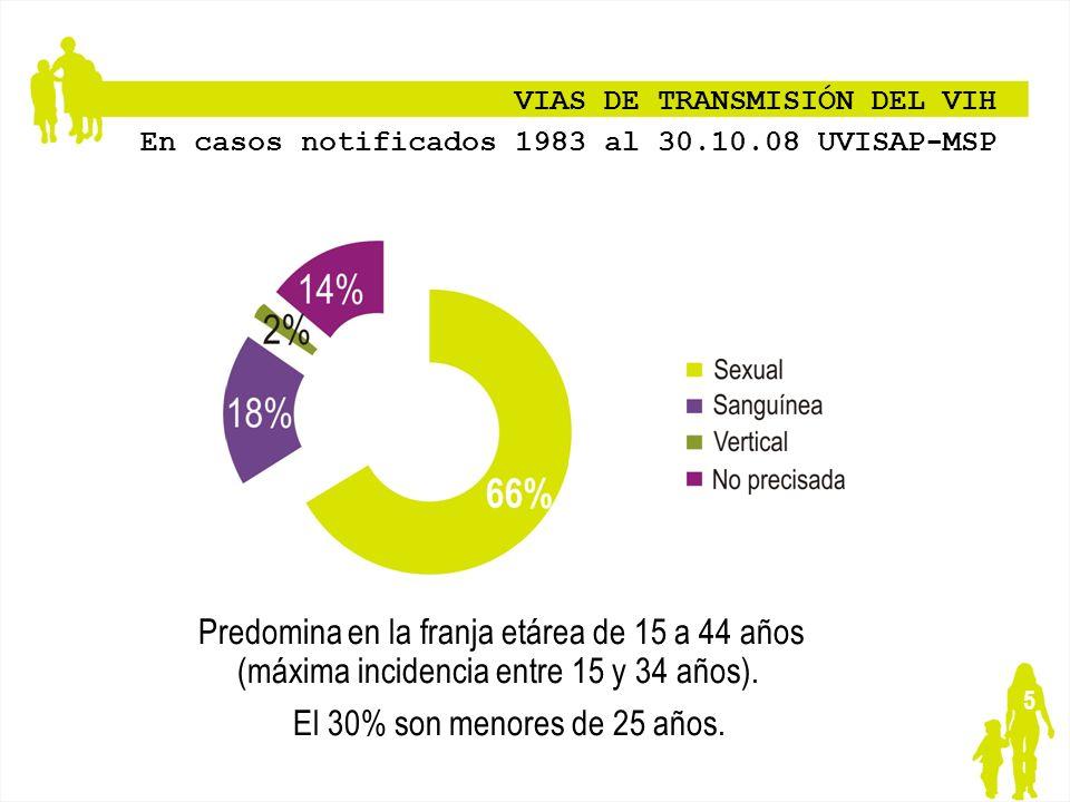 5 VIAS DE TRANSMISIÓN DEL VIH En casos notificados 1983 al 30.10.08 UVISAP-MSP Predomina en la franja etárea de 15 a 44 años (máxima incidencia entre