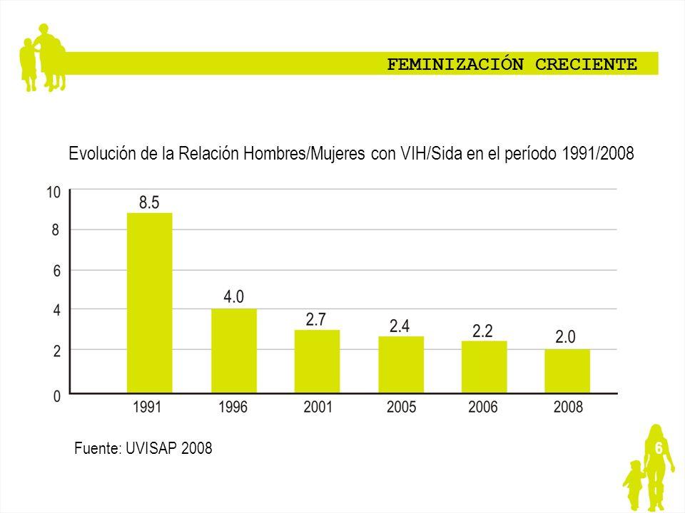 6 FEMINIZACIÓN CRECIENTE Evolución de la Relación Hombres/Mujeres con VIH/Sida en el período 1991/2008 Fuente: UVISAP 2008