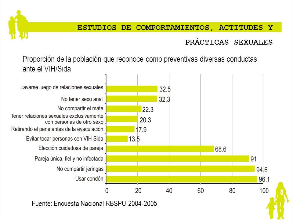 8 ESTUDIOS DE COMPORTAMIENTOS, ACTITUDES Y PRÁCTICAS SEXUALES Proporción de la población que reconoce como preventivas diversas conductas ante el VIH/