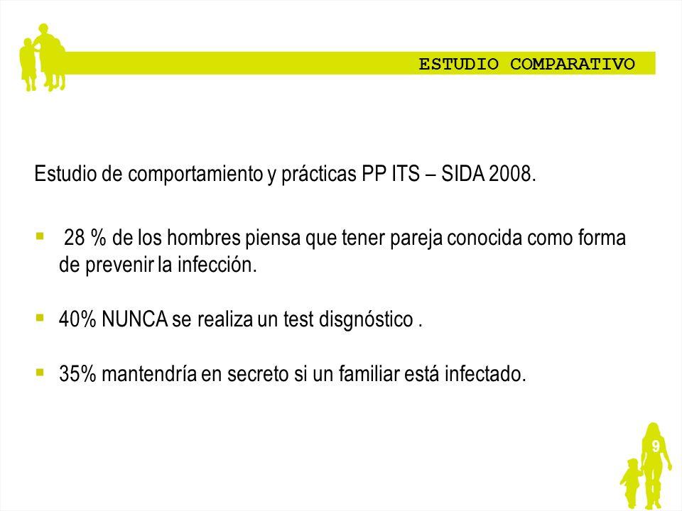9 ESTUDIO COMPARATIVO Estudio de comportamiento y prácticas PP ITS – SIDA 2008. 28 % de los hombres piensa que tener pareja conocida como forma de pre