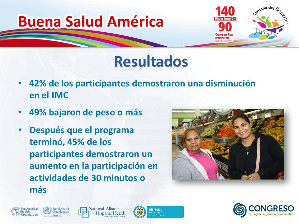 Buena Salud América 42% de los participantes demostraron una disminución en el IMC 49% bajaron de peso o más Resultados Después que el programa terminó, 45% de los participantes demostraron un aumento en la participación en actividades de 30 minutos o más