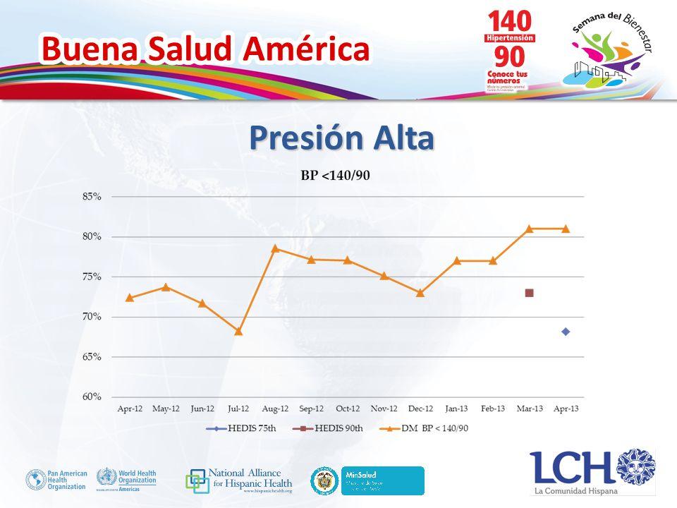 Buena Salud América Presión Alta