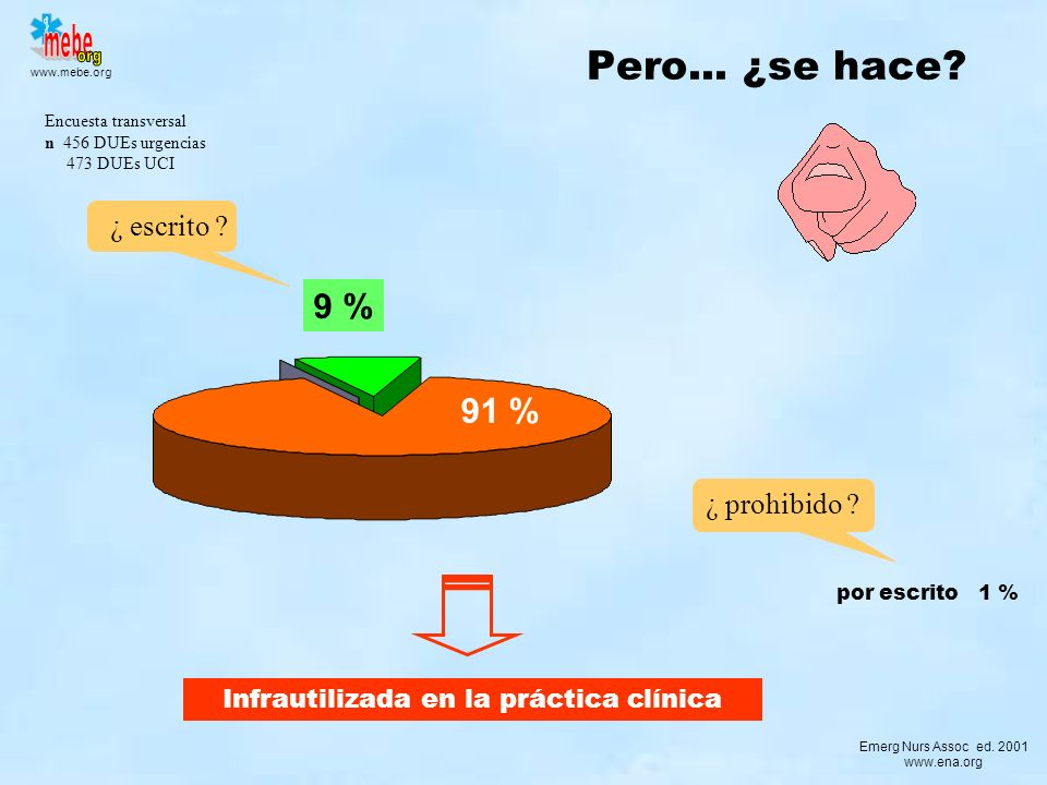 www.mebe.org Pero... ¿se hace? Infrautilizada en la práctica clínica ¿ escrito ? 9 % Emerg Nurs Assoc ed. 2001 www.ena.org Encuesta transversal n 456
