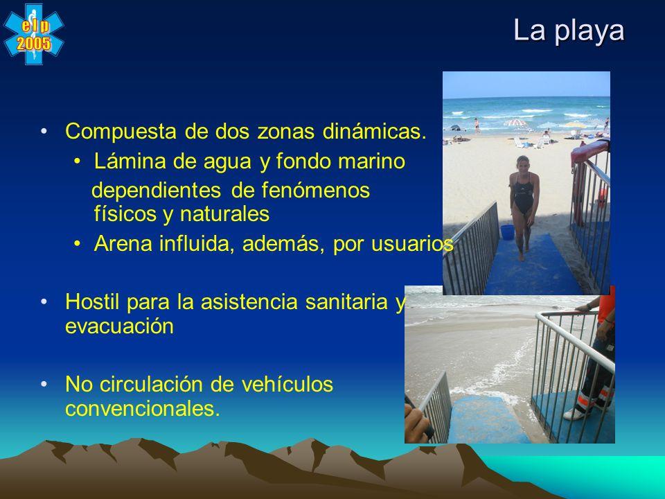 Línea de 200 metros de la costa.Control del balizamiento de la playa.