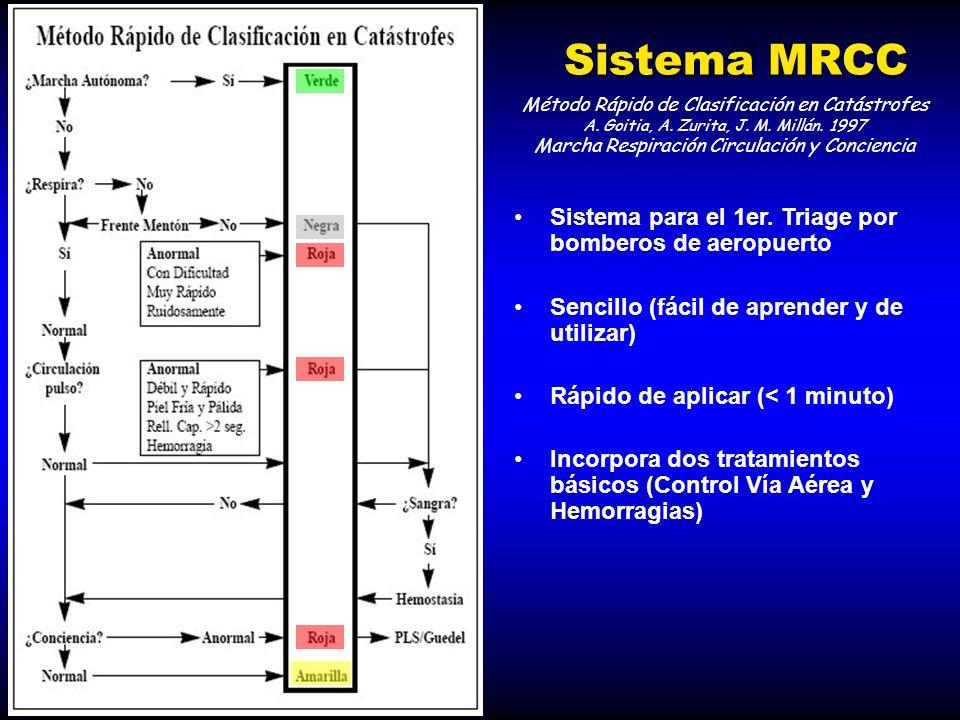 SM Sistema MRCC Método Rápido de Clasificación en Catástrofes A. Goitia, A. Zurita, J. M. Millán. 1997 Marcha Respiración Circulación y Conciencia Sis