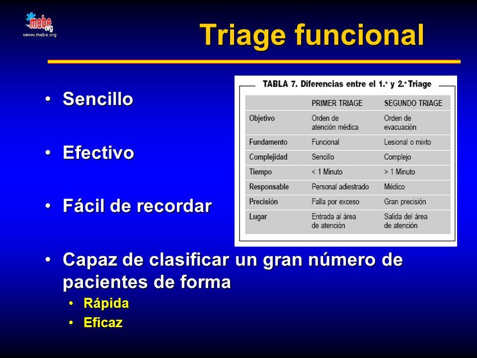 Triage funcional SencilloSencillo EfectivoEfectivo Fácil de recordarFácil de recordar Capaz de clasificar un gran número de pacientes de formaCapaz de