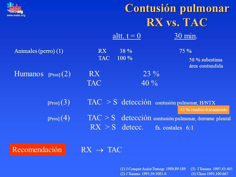 www.mebe.org Contusión pulmonar RX vs. TAC altt. t = 0 30 min. Animales (perro) (1) RX 38 % 75 % TAC 100 % Humanos [Pros] (2) RX 23 % TAC 40 % [Pros]